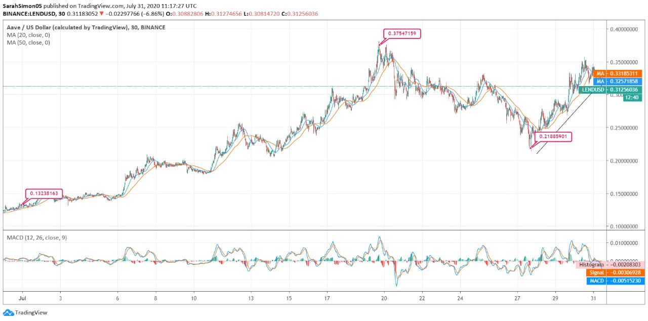 Aave (LEND) Price News
