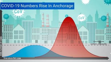 Photo of COVID-19 cases rise in Anchorage, city lists new exposure location