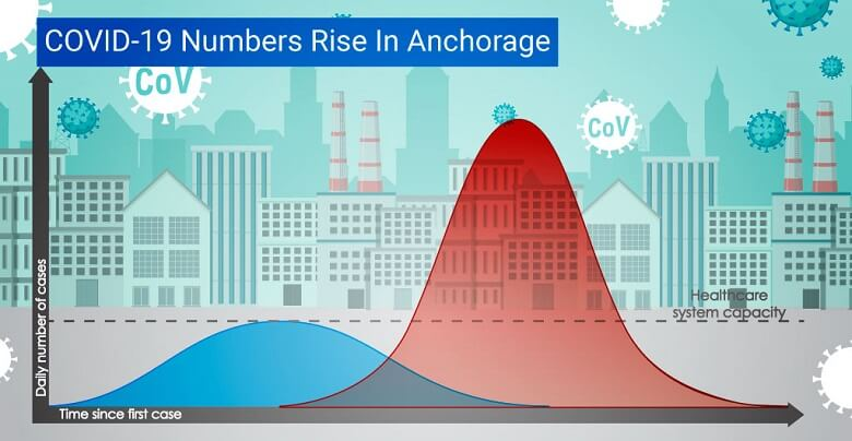 COVID-19 cases rise in Anchorage
