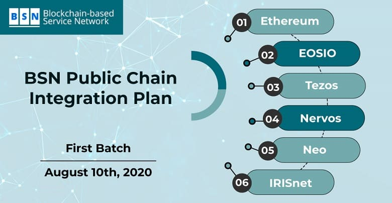 BSN Announces Integration with Six Public Chains