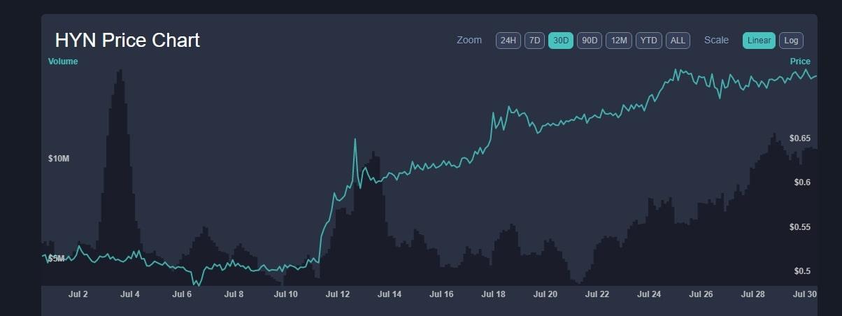 Hyperion Price News
