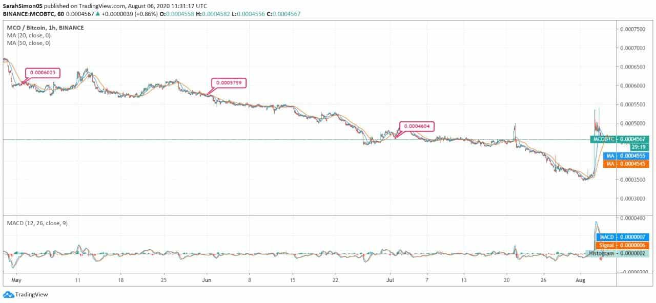 tradingview mco btc bitcoin trader bewertungen