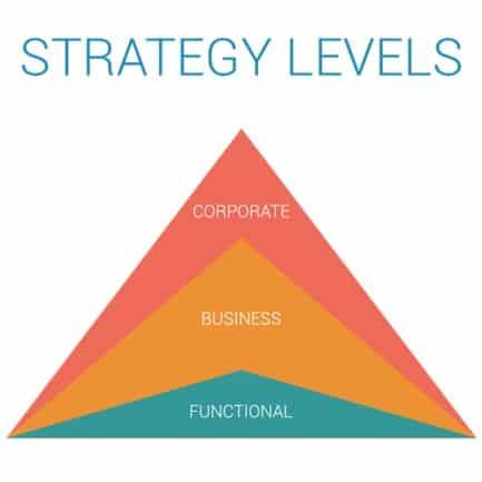 Jenis Strategi Tingkat Bisnis